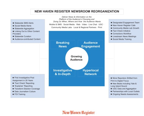 New Haven Register reorg